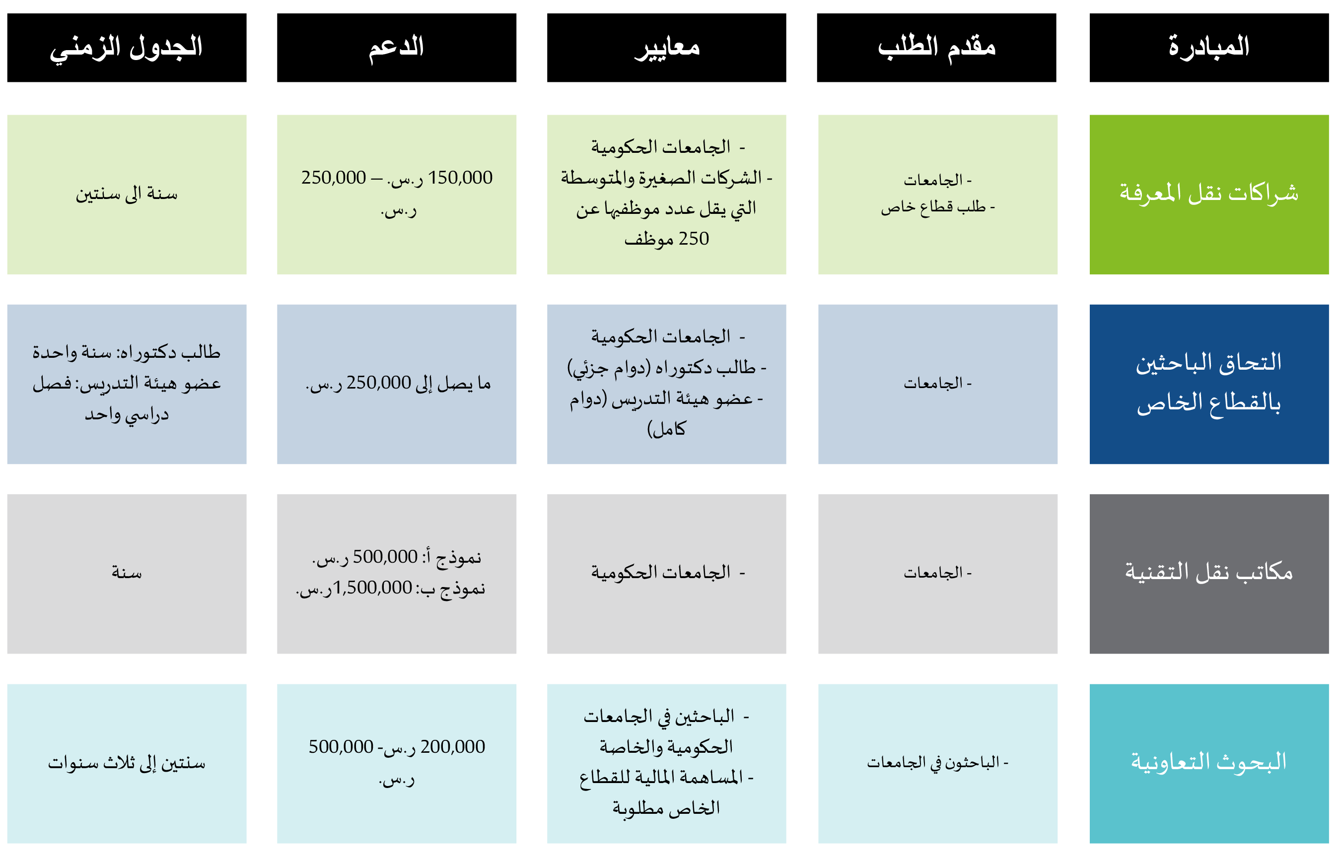 UIP Summary Table Website Announcement Arabic v.3.png